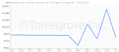 Price overview for flights from Chicago to Palermo
