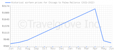Price overview for flights from Chicago to Palma Mallorca