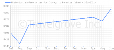 Price overview for flights from Chicago to Paradise Island