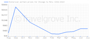 Price overview for flights from Chicago to Peru