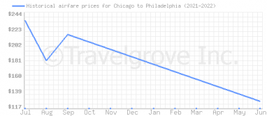 Price overview for flights from Chicago to Philadelphia