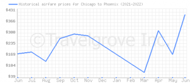 Price overview for flights from Chicago to Phoenix