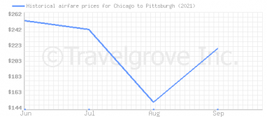 Price overview for flights from Chicago to Pittsburgh