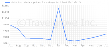 Price overview for flights from Chicago to Poland
