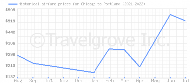 Price overview for flights from Chicago to Portland