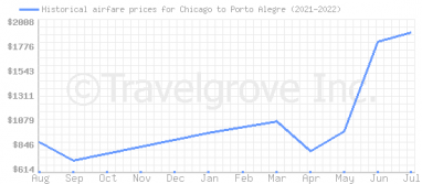 Price overview for flights from Chicago to Porto Alegre