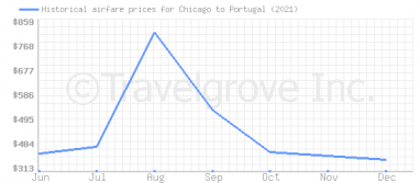 Price overview for flights from Chicago to Portugal