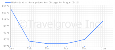 Price overview for flights from Chicago to Prague