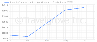 Price overview for flights from Chicago to Puerto Plata