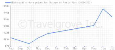 Price overview for flights from Chicago to Puerto Rico