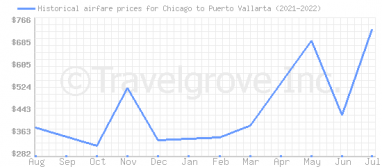 Price overview for flights from Chicago to Puerto Vallarta