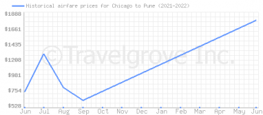 Price overview for flights from Chicago to Pune