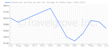 Price overview for flights from Chicago to Punta Cana