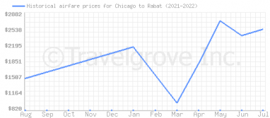 Price overview for flights from Chicago to Rabat