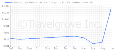 Price overview for flights from Chicago to Rio De Janeiro