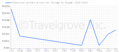 Price overview for flights from Chicago to Riyadh
