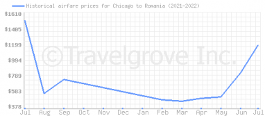Price overview for flights from Chicago to Romania