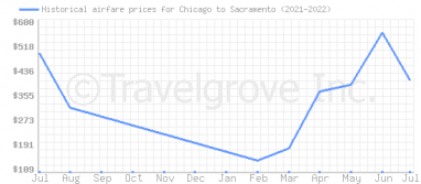 Price overview for flights from Chicago to Sacramento