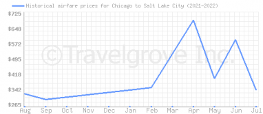 Price overview for flights from Chicago to Salt Lake City
