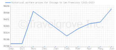 Price overview for flights from Chicago to San Francisco