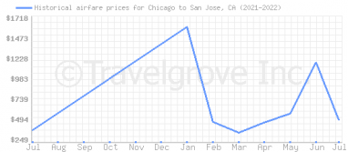 Price overview for flights from Chicago to San Jose, CA