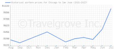Price overview for flights from Chicago to San Jose