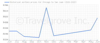 Price overview for flights from Chicago to San Juan