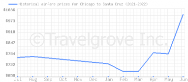 Price overview for flights from Chicago to Santa Cruz