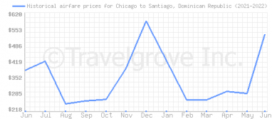 Price overview for flights from Chicago to Santiago, Dominican Republic