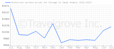 Price overview for flights from Chicago to Saudi Arabia