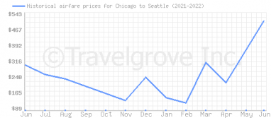 Price overview for flights from Chicago to Seattle