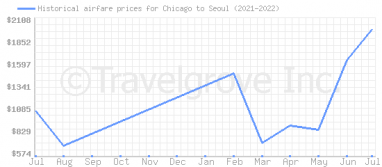 Price overview for flights from Chicago to Seoul