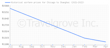 Price overview for flights from Chicago to Shanghai