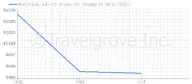 Price overview for flights from Chicago to Sofia