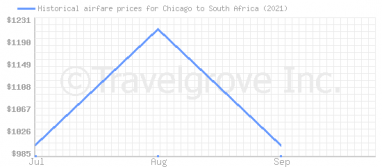 Price overview for flights from Chicago to South Africa