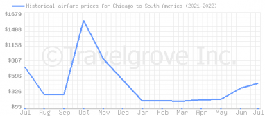 Price overview for flights from Chicago to South America