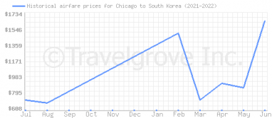 Price overview for flights from Chicago to South Korea