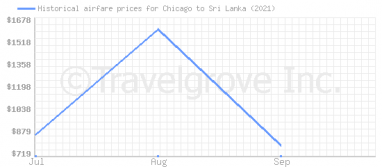 Price overview for flights from Chicago to Sri Lanka