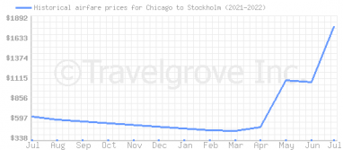 Price overview for flights from Chicago to Stockholm