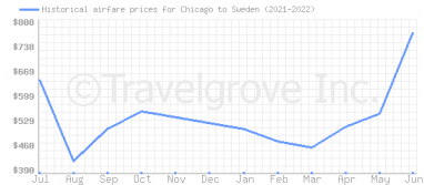 Price overview for flights from Chicago to Sweden