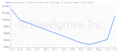 Price overview for flights from Chicago to Switzerland