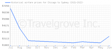 Price overview for flights from Chicago to Sydney