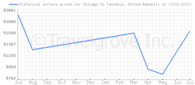 Price overview for flights from Chicago to Tanzania, United Republic of