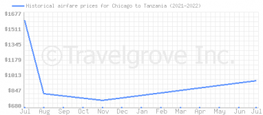 Price overview for flights from Chicago to Tanzania