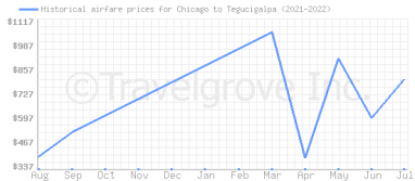 Price overview for flights from Chicago to Tegucigalpa