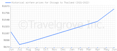 Price overview for flights from Chicago to Thailand