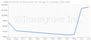 Price overview for flights from Chicago to Timisoara