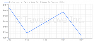 Price overview for flights from Chicago to Tucson