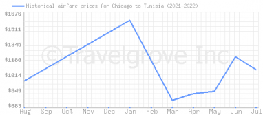 Price overview for flights from Chicago to Tunisia