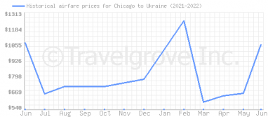 Price overview for flights from Chicago to Ukraine